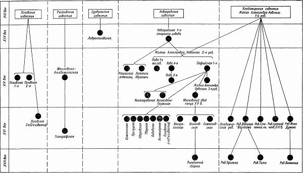 Источники о Ледовом побоище